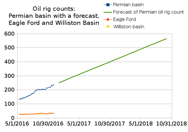 Oil rig counts in the Permian basin, Eagle Ford and the Williston basin from May till early December 2016, and a growth forecast for oil rigs in the Permian