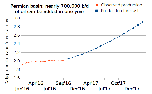 Oil production forecast for the Permian basin through March 2018
