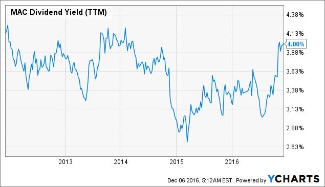 MAC Dividend Yield (<a href=
