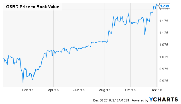 GSBD Price to Book Value Chart