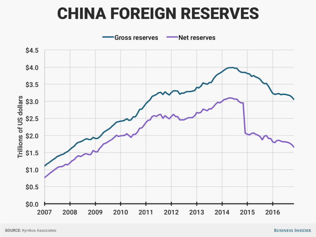 China Just Blew Through A Quarter Of Its Foreign Currency Reserves
