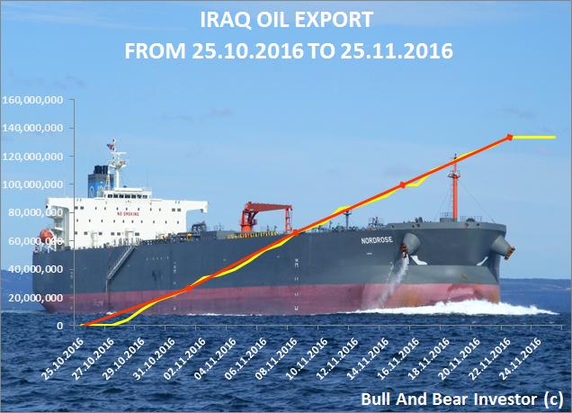 Iraq oil exports cumulative chart