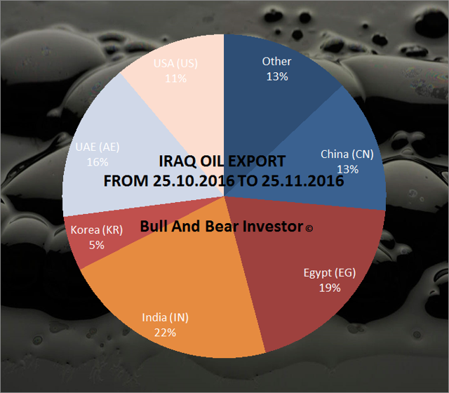 Iraq export pie chart