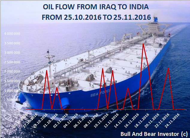 Iraq-India oil flow