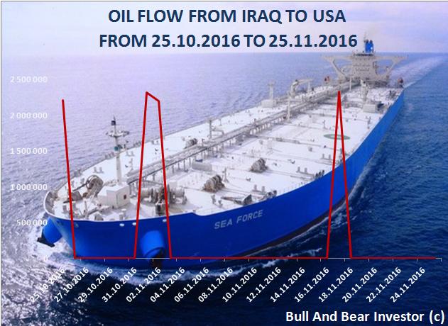 Iraq-USA oil flow