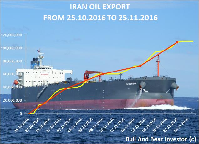 Iran oil export cumulative chart