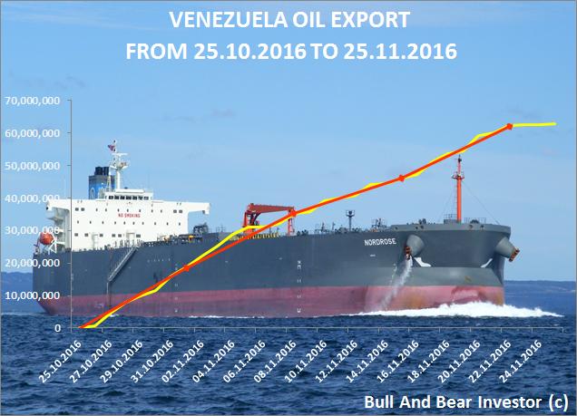 Venezuela oil exports in November