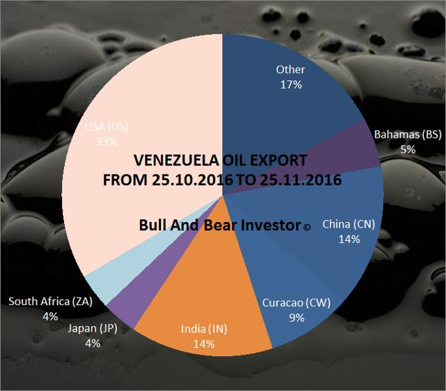 Venezuela oil exports by destination country