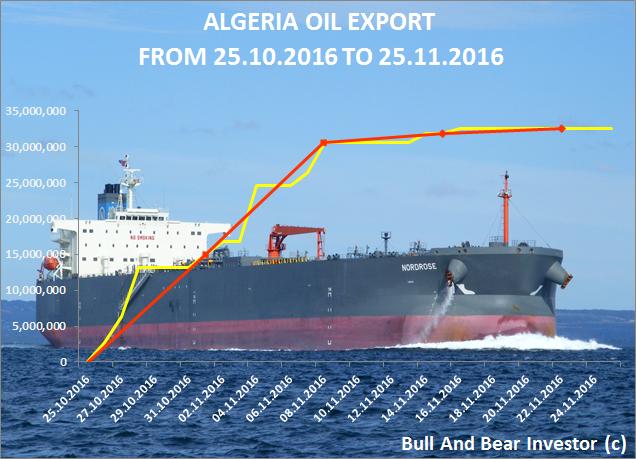 Algeria oil exports in November 2016