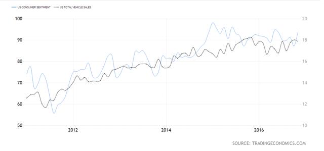 Consumer Confidence versus U.S. Vehicle Unit Sales