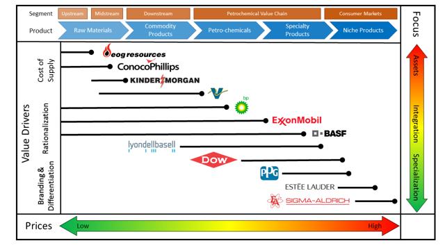 Illustrative Petrochemical Value Chain