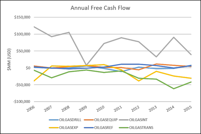 Discrete Free Cash Flows of Oil and Gas Companies, 2006 to 2015