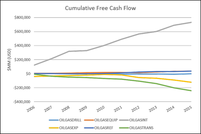 Cumulative Free Cash Flows of Oil and Gas Companies, 2006 to 2015