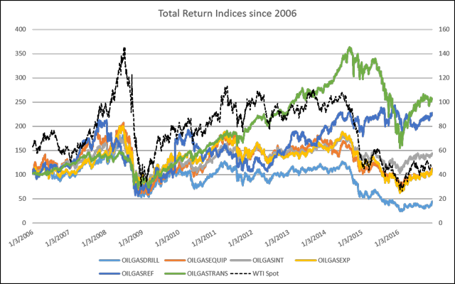 Oil and Gas Industry Total Return Indices versus WTI