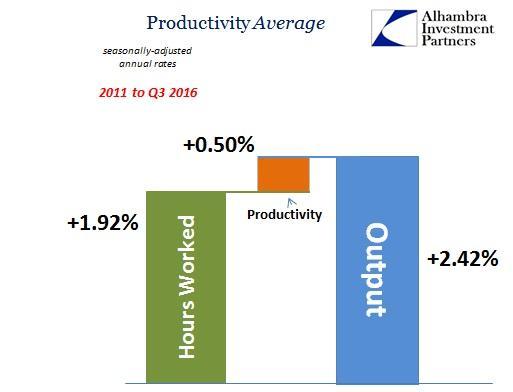 abook-dec-2016-productivity-2011-to-2016