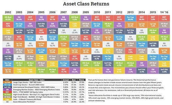 asset-class-returns