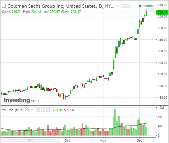 Goldman Sachs sees stock chart top for investors