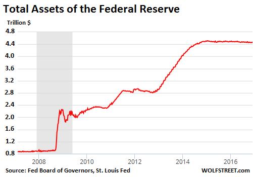 us-fed-assets-2007-2016-12