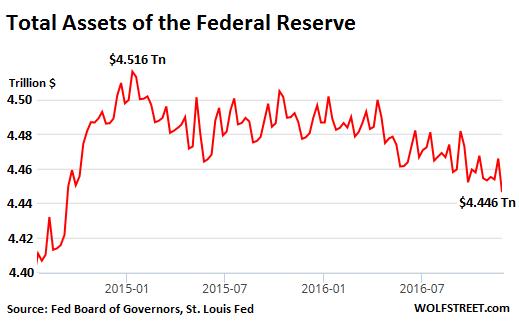us-fed-assets-2015-1_2016-12