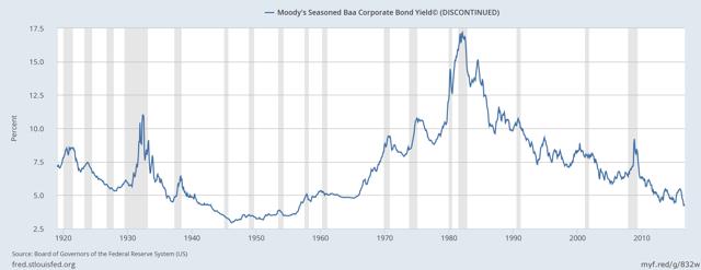 Investment Grade Corporate Bonds
