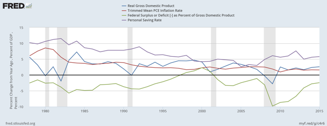 Real GDP, PCE Inflation, Fed Surplus or Deficit, Personal Savings Rate