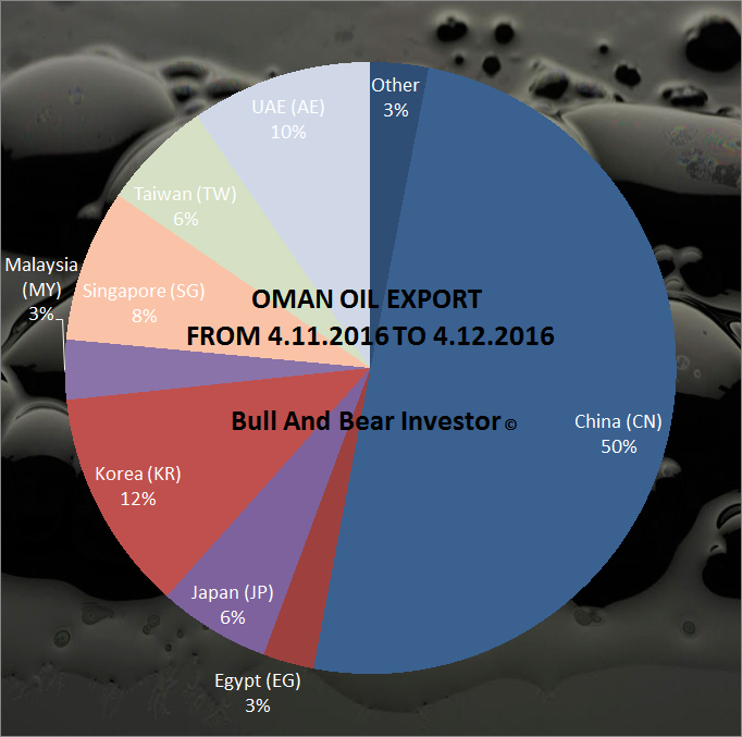 current economic development of oil exporting Current member countries population, economic development, budgetary oman, russia, and other oil-exporting nations have attended many opec.