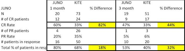 Cross Trial Comparison - JUNO vs KITE