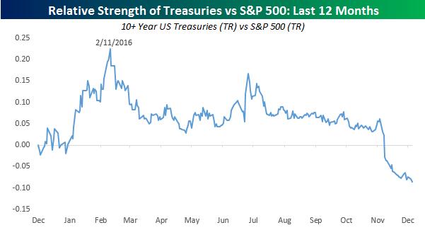 total-return-stocks-vs-bonds