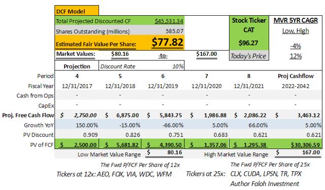 DCF Model stocks research
