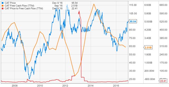 quick fcf CAT graph stock chart