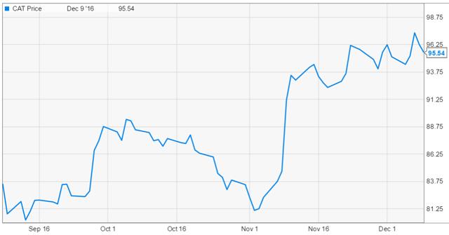 CAT price chart stocks advice