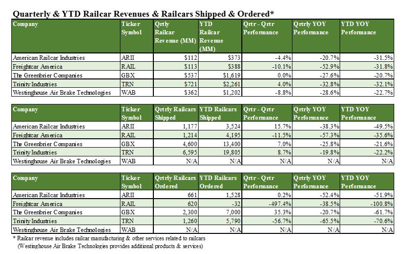 September 2016 Railcar Manufacturer Quarterly Update Seeking Alpha