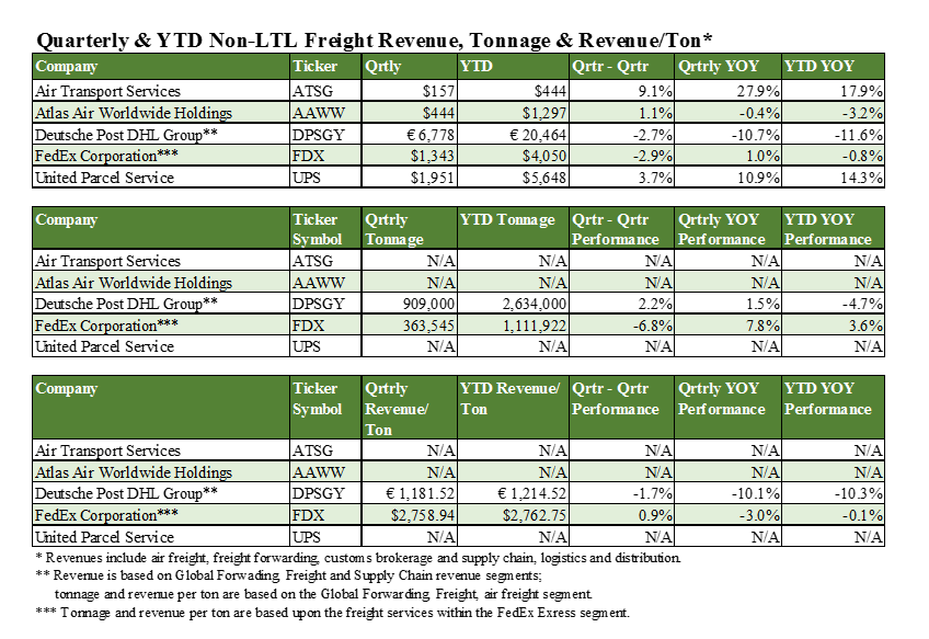 September 2016 Air Freight And Package Delivery Quarterly Update