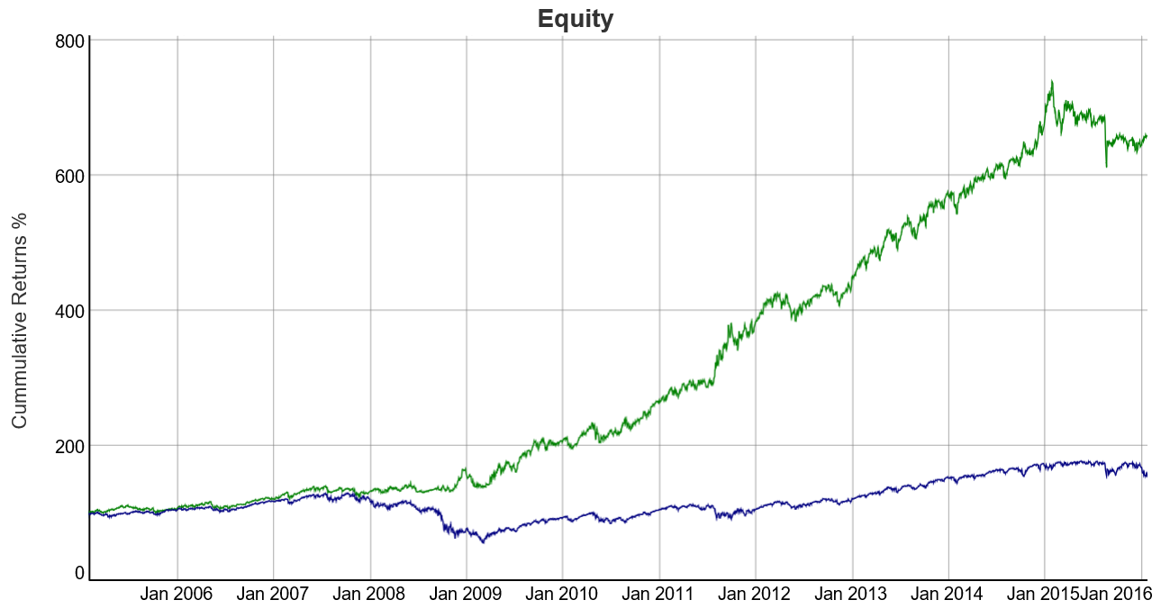 equity curve trading
