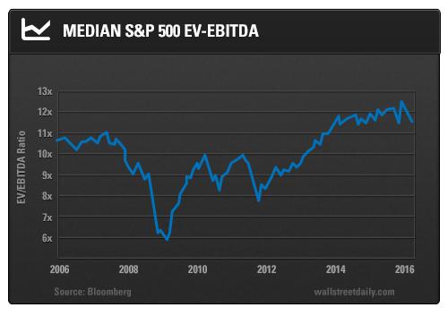 Median S&P 500 EV-EBITDA