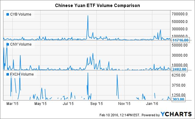 CYB Volume Chart