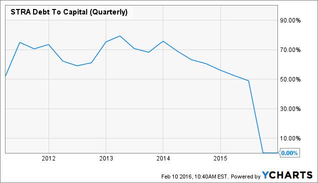 STRA Debt To Capital (Quarterly) Chart