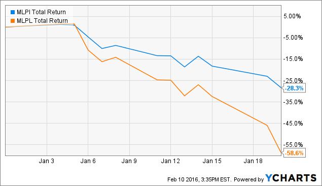 MLPI Total Return Price Chart