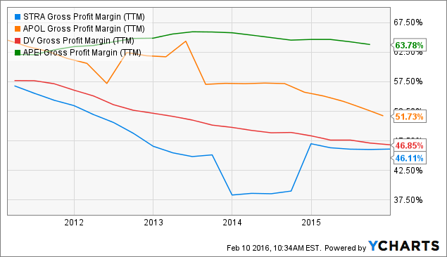 STRA Gross Profit Margin (<a href=