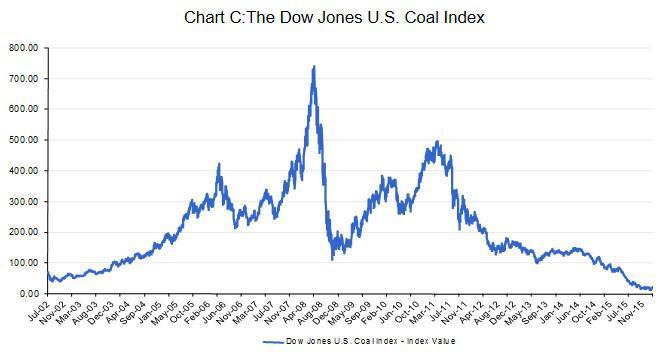 Dow jones coal index forex правила скальпирования