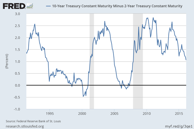 Difference Between 10-Year Treasury and 2-Year Treasury Yields