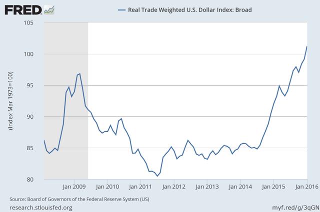 Broad Dollar Index