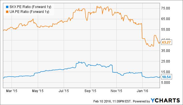 SKX PE Ratio (Forward 1y) Chart