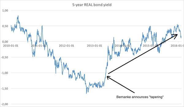 Real 5 year bond yield