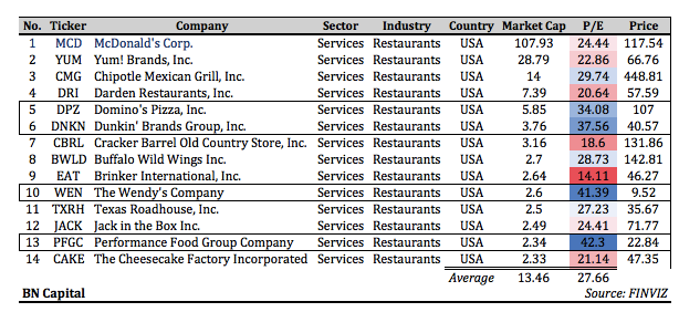 an overview of the stock valuation report on the cheesecake factory inc