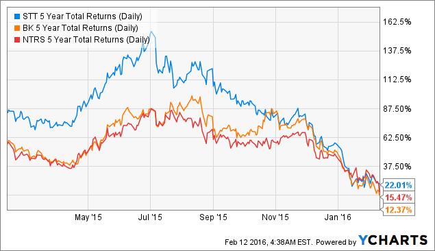 STT 5 Year Total Returns (Daily) Chart