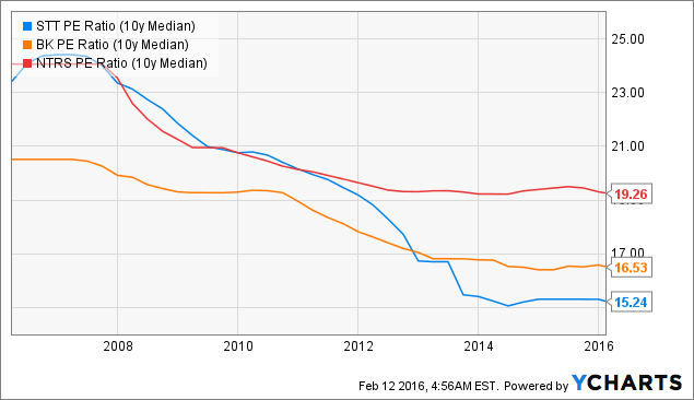 STT PE Ratio (10y Median) Chart