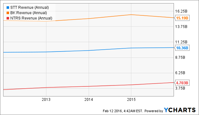 STT Revenue (Annual) Chart