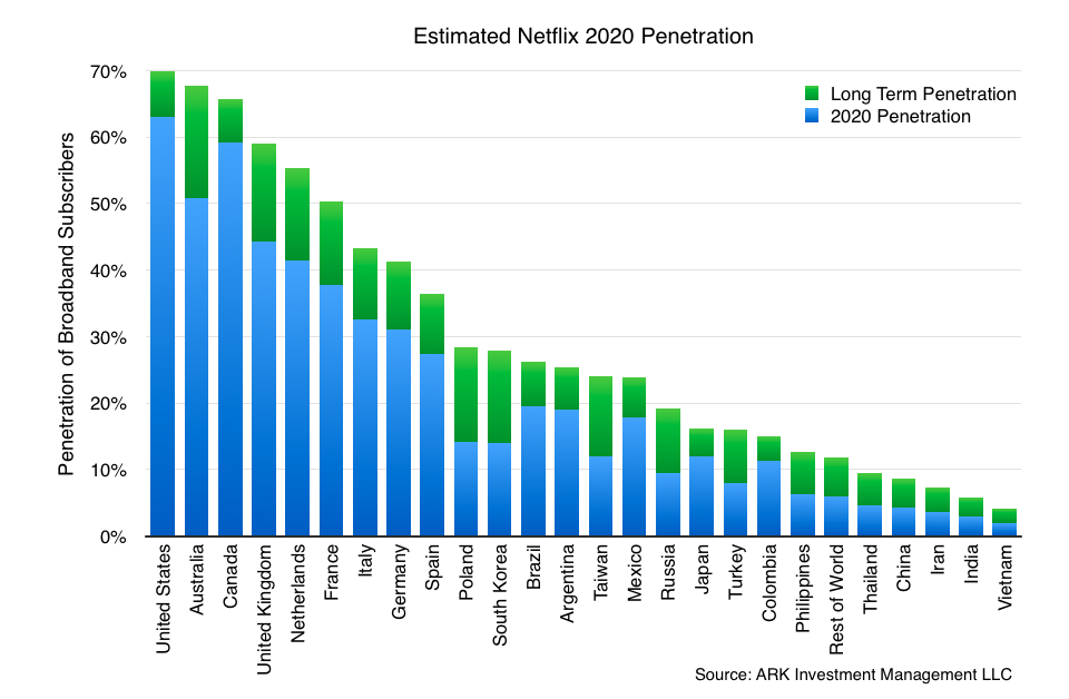Can not Japan broadband penetration