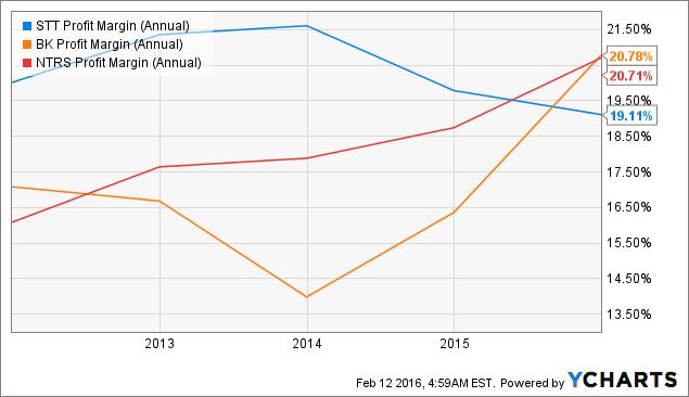STT Profit Margin (Annual) Chart